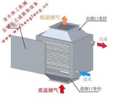 余热回收装置3